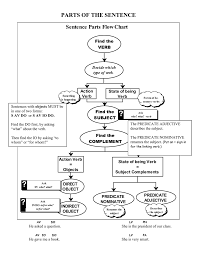 Parts Of The Sentence Sentence Parts Flow Chart Find The Verb