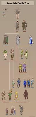 Norse Mythology Chart Norse Gods Family Tree Humon Comics