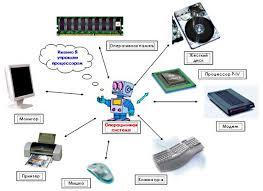 Операционные системы и история их развития Познавательно Город  Операционная система ОС управляет компьютером запускает программы обеспечивает защиту данных выполняет различные сервисные функции по запросам