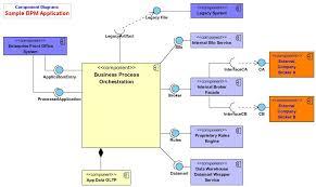 software development   v p mouttoucomarasamy    s bloguml component diagram for a sample bpm application