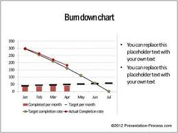 Project Burn Rate Chart Burn Down Chart Created By Presentation Process That Shows
