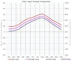 Japan Climate Chart Average Temperatures In Tokyo Japan Temperature