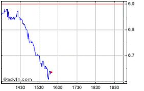 Zixi Stock Chart Zix Share Price Zixi Stock Quote Charts Trade History