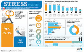 all about infographics retrieved from gfi com blog wp content uploads 2012 04 infographic stress survey us 3 jpg