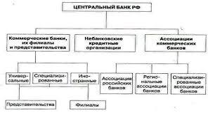 Приложения Приложение А Банковская система РФ Приложения Приложение А Банковская система РФ