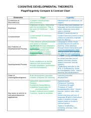 Piaget And Vygotsky Compare And Contrast Chart Piaget Vs Vygotsky Comparison Chart Cognitive