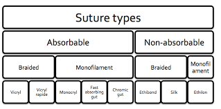 Suture Removal Chart Nice Threads A Guide To Suture Choice In The Ed Canadiem