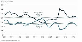 Us Debt As A Percentage Of Gdp Chart The Hutchins Center Explains How Worried Should You Be