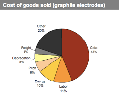 Graphite Electrode Price Chart Graphite Electrodes Archives Steel Aluminum Copper