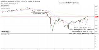 Stock Market 2018 Chart Us Stock Market Analysis Feb 5 To Feb 16 2018