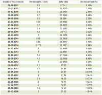 Magnum Balance Chart Magnum Balance Chart