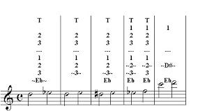 Fluteinfo Com Trill Chart