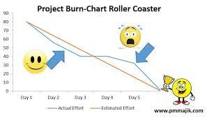 Agile Project Burn Down Chart Overview Pm Majik