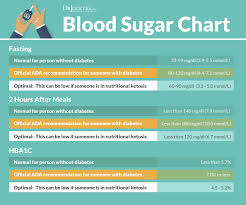 Blood Sugar Chart To Fill Out Free Printable Blood Sugar
