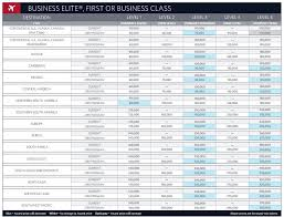 Delta Skymiles Chart Delta Deletes Its Award Chart Are More Changes Coming To