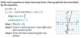 slope intercept graph