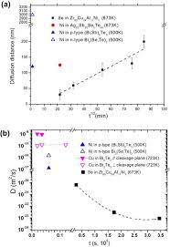 thin film metallic glass an effective diffusion barrier for se figure 4