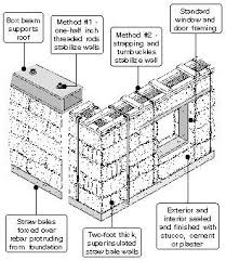 best 25 straw bale construction ideas on pinterest straw bales House Plans Cost Build Calculator straw bale house designs straw or hay bale gardens? garden experiments forum Average Cost for House Plans