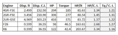 Hp Liter Comparison 2gr 4gr 2ur Clublexus Lexus
