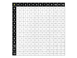 times table chart printable free blank up to educational worksheets multiplication tables 1 printable