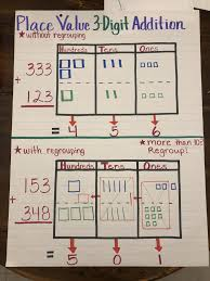 3 Digit Place Value Chart Place Value 3 Digit Addition With And Without Regrouping