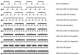 How To Play 24th Notes 40th Notes And More Rudimental