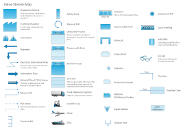 Value Stream Mapping Icons Create A Value Stream Map Rapidly