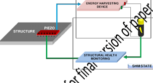 Structural Health Monitoring Principle Of Integrated Structural Health Monitoring And