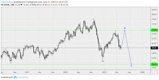 Us Oil Long Term Weekly For Fx Usoil By Logical Wave
