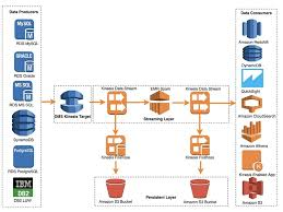 Use The Aws Database Migration Service To Stream Change Data To