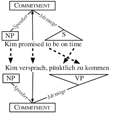 annotation projection of frame semantic