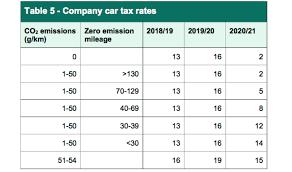 electric company cars facing sharp tax