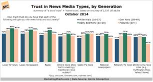 Harris Trust In News Media Types By Generation Oct2014