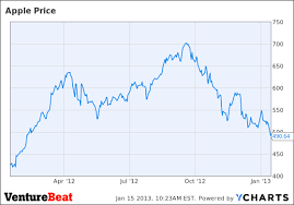 After Hours Trading Charts Apple Stock Sinks 10 In After Hours Trading On