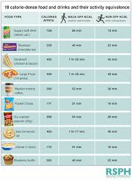 Food And Its Nutrients Chart Royal Society Of Public Health Activity Equivalent Labels