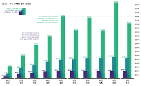 Mass State Retirement Chart Group 4 Visualizing American Income Levels By Age Group
