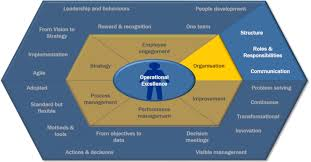 Sla Organisation Chart Organisation Design Excellence Organisation Definition