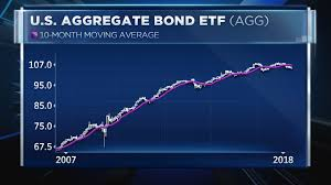 Agg Chart Charts Show The Largest Bond Etf Is On Track For Its Worst