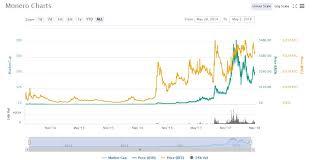 Stc Price Chart 2018 Monero Price Chart 05 1 2018 Crypto Currency News