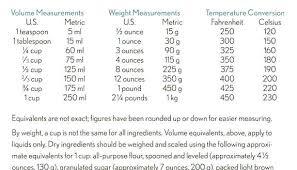 35 Conclusive Temperature Conversation Chart