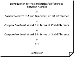 compare contrast essay bfinkurself the point by point method