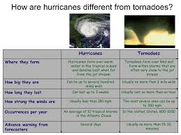 Venn Diagram Comparing Tornadoes And Hurricanes Hurricanes Science And Society Tornadoes