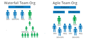 Reorg Your Testing Team Through An Agile Transformation
