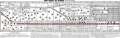 Baptist Timeline Chart Movements Landmark Movement Timeline The Association