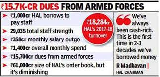 Indian Air Force Salary Chart Hal News Broke Hal Borrows Rs 1 000 Crore To Pay Salaries