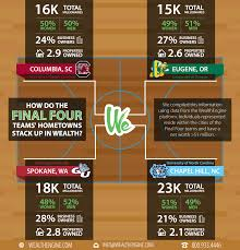 try our free trial of we prospect to see how your team s city pares to the final four
