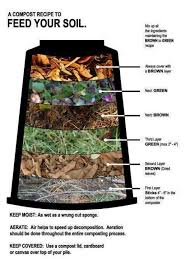 compost how to make compostdiy compost bingarden compostmaking compostcompost soilhow to start compostingraised garden bed