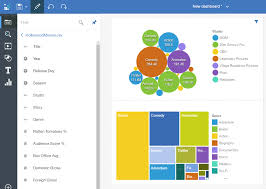 Cognos 11 Charts Thoughts On Using Cognos Analytics For Business Intelligence