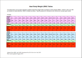 Ideal Weight Chart Ideal Weight Chart Templates Printable Medical Forms