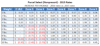 2015 usps parcel select rates